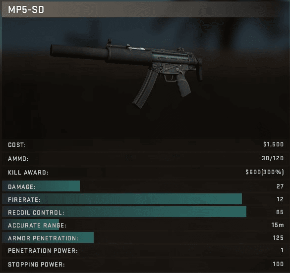 MP5-SD Stats