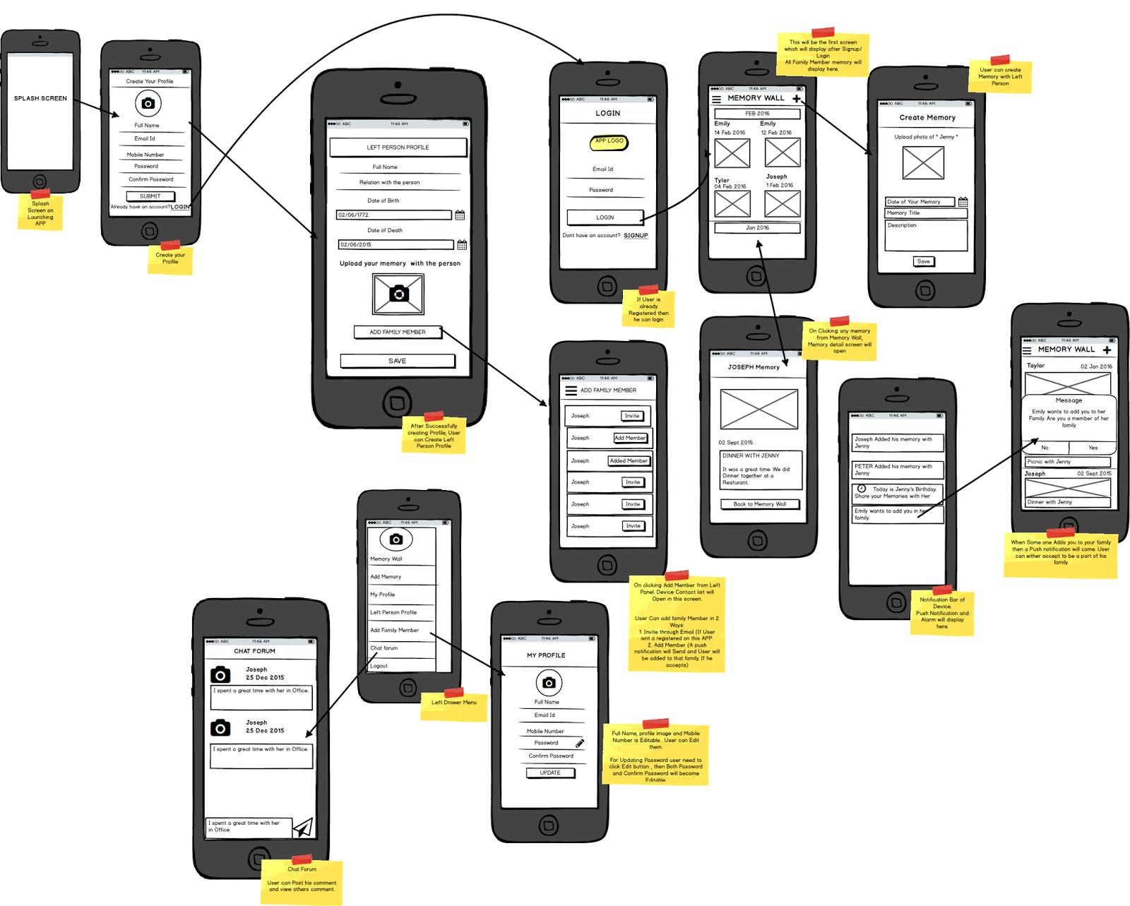 UX Designs: Car Renting and Borrowing App UX designs