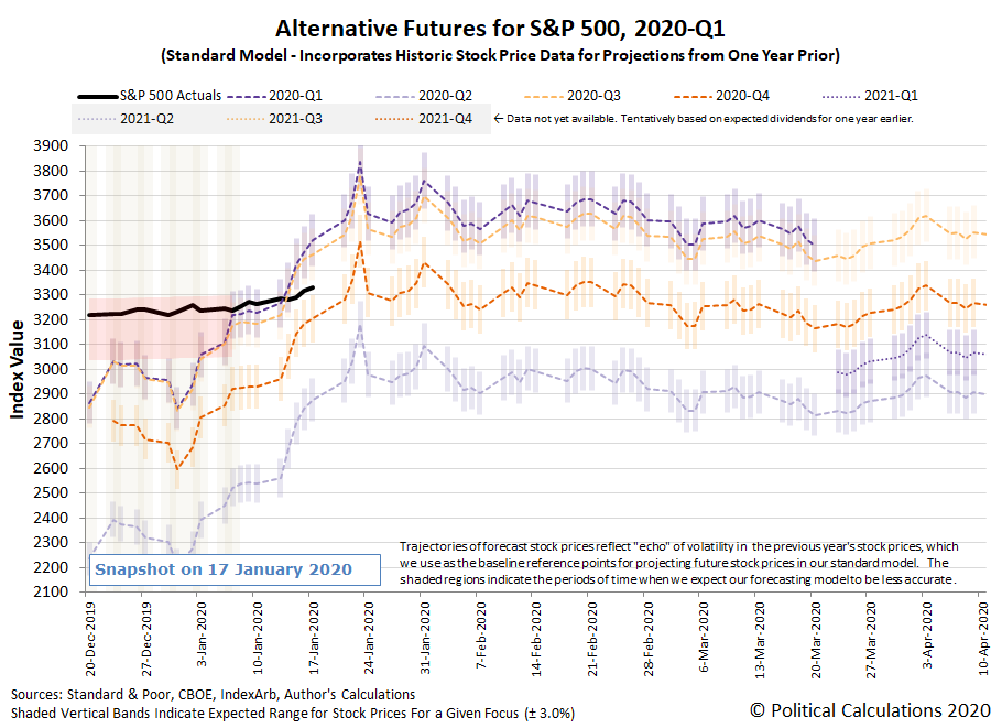 Alternative Futures - S&P 500 - 2020Q1 - Standard Model - Snapshot on 17 Jan 2020