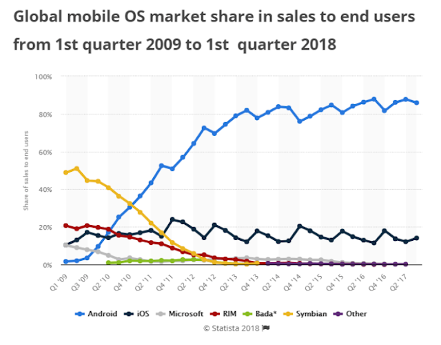 global-market-share-by-smartphone-os