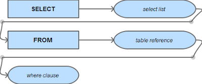 Anatomy of a SELECT Statement – Part 1: The WITH Clause