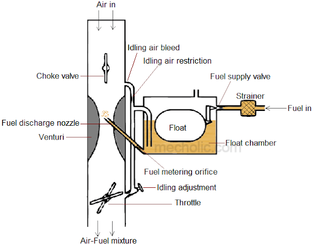 carburetor with idling air bleeding arrangement