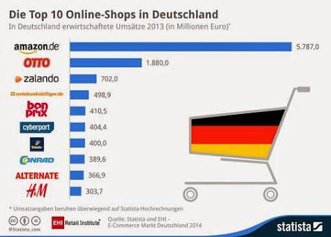 圖說: 德國營業額前十大電商,圖片來源: EHI