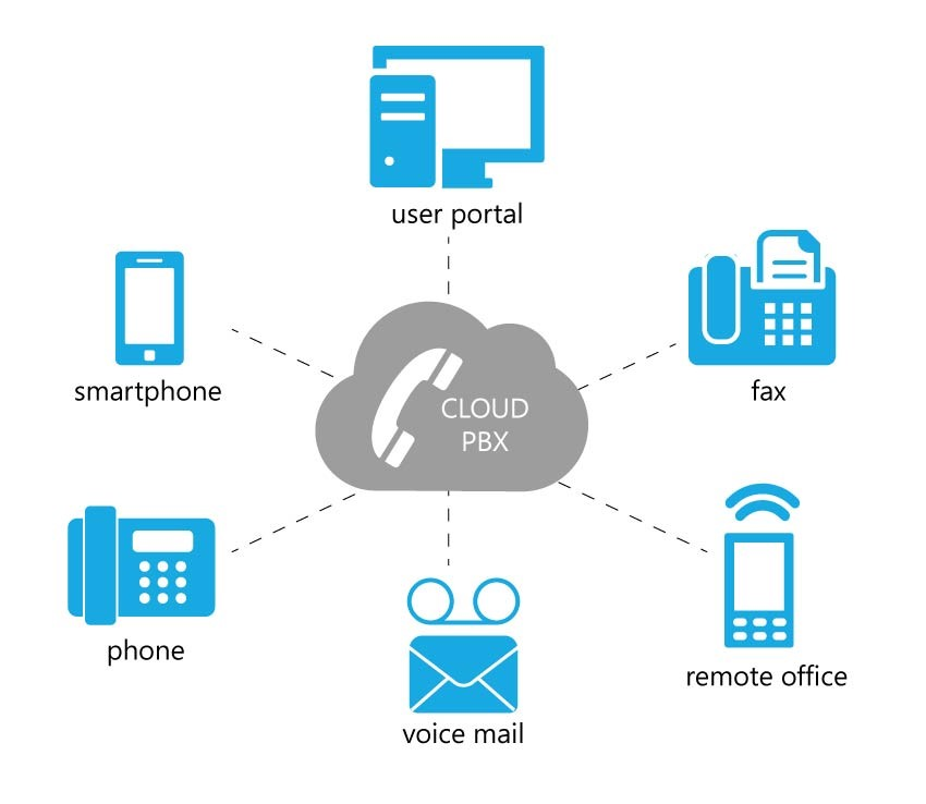 westcoast making cloud telephony unified. Black Bedroom Furniture Sets. Home Design Ideas