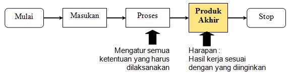 Dokumen Kontrak