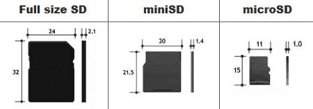 micro sd memiliki ukuran paling kecil karena dipakai untuk smartphone