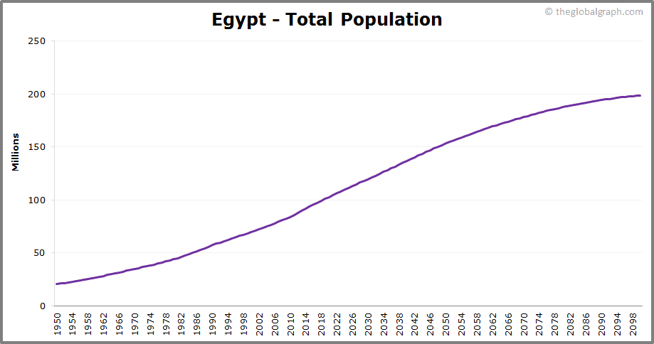 Egypt  Total Population Trend