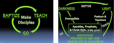 How Leadership Oversees Great Commission