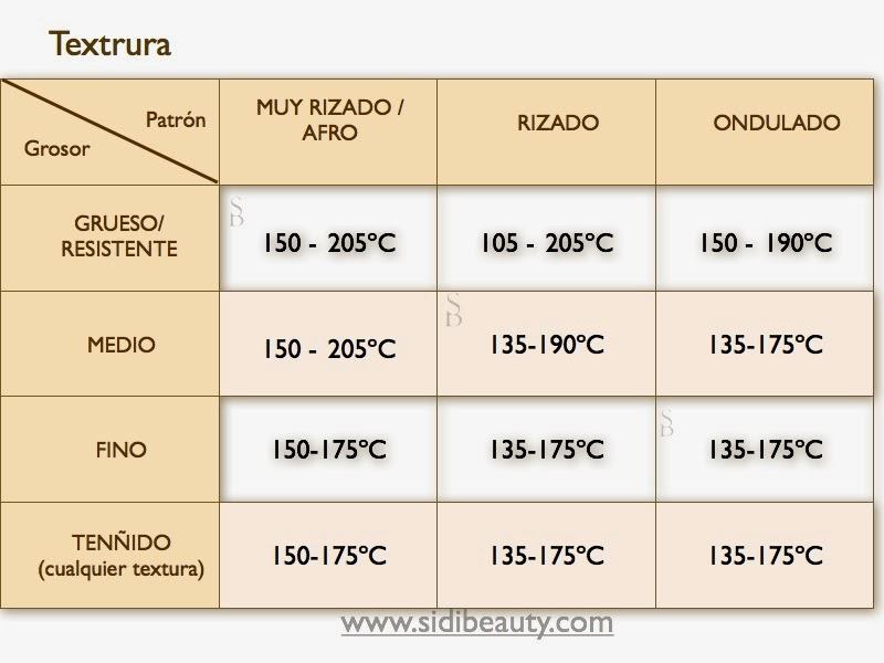 guia de temperatura de planchas del alisado reversible