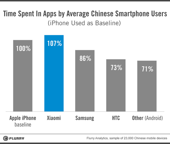 Xiaomi - Time Spent in Apps