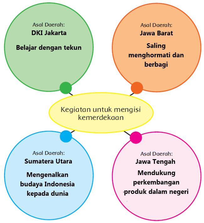 Kemerdekaan Negara Kesatuan Republik Indonesia didapatkan dengan cara yang tidak mudah dan Kegiatan Mengisi Kemerdekaan Negara Indonesia