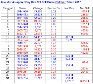 Net Buy Net Sell Oktober 2017