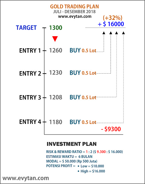 Trading Plan Gold Estimasi Desember 2018