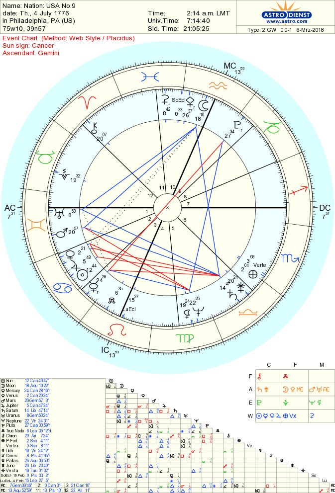 povezivanje astro guruaizlazi vtm