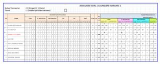Format Analisis Ulangan Harian Kurikulum 2013 File Terbaru