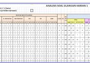 Format Analisis Ulangan Harian Kurikulum 2013