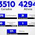 Itabuna com 7.975 casos (+293/recorde) e 171 óbitos (+4) (SMS)