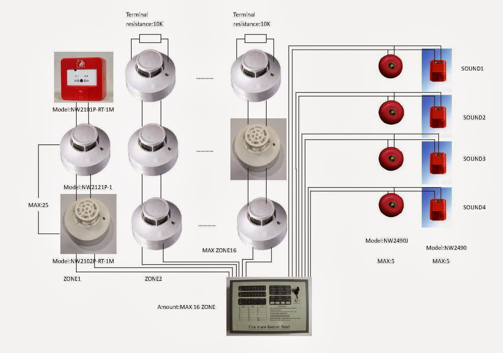 typical diagram conventional fire alarm panel with device seperated each area in zone [ 1600 x 1124 Pixel ]