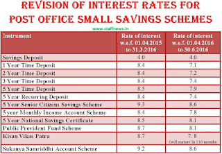 Revision of interest rates for small savings schemes for - Post office investment account interest rates ...