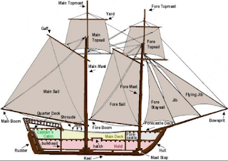 Kapal layar yaitu sebuah kapal yang memakai layar dan memanfaatkan tenaga angin untuk Kabar Terbaru- MENGENAL CARA KERJA KAPAL LAYAR