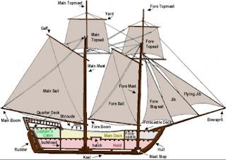bagian-bagian kapal layar