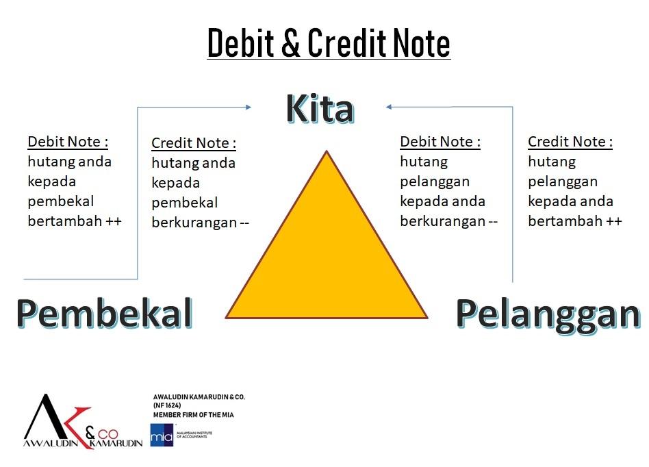 21++ Nota debit adalah ideas