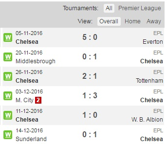 Angel Poker | Prediksi Crystal Palace vs Chelsea