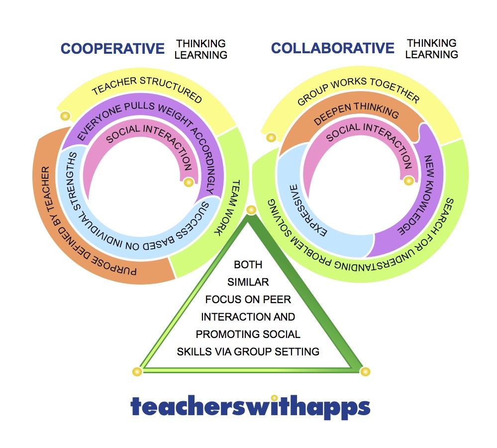 Teaching Collaborative Writing ~ Montessoriseeds