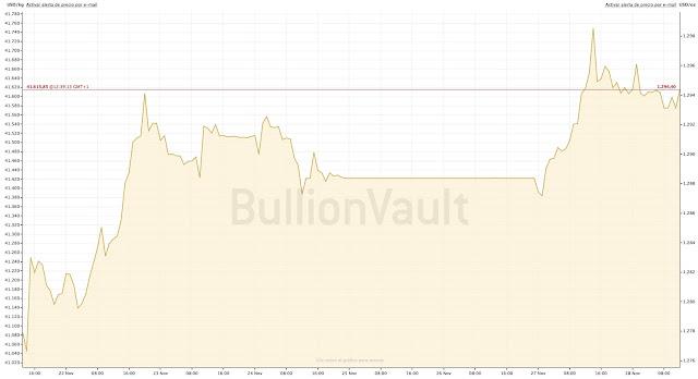 Gráfica del precio del oro 28 de noviembre de 2017