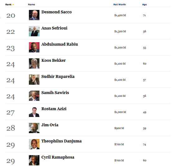 Forbes magazine's 50 Richest Africans 2013 list. Dangote