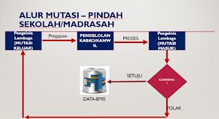 Alur Mutasi Siswa di EMIS Madrasah (Terbaru)