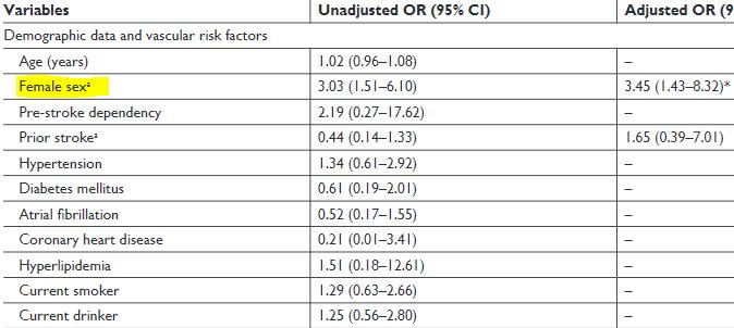 図:若年脳梗塞患者の回復不良要因