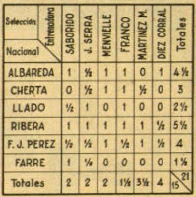 Cuadro de clasificación  del Torneo Nacional de Entrenamiento 1958