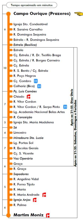 df9fee33117 O dia deve começar cerca de 8 30h na Praça Martim Moniz onde você vai  embarcar no famoso Eléctrico 28. Sim