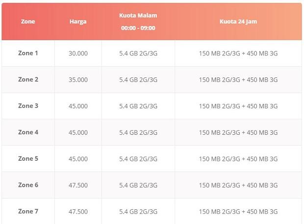 Paket Internet Telkomsel Nu OnLoop Holic (6 GB Per 30 Hari)