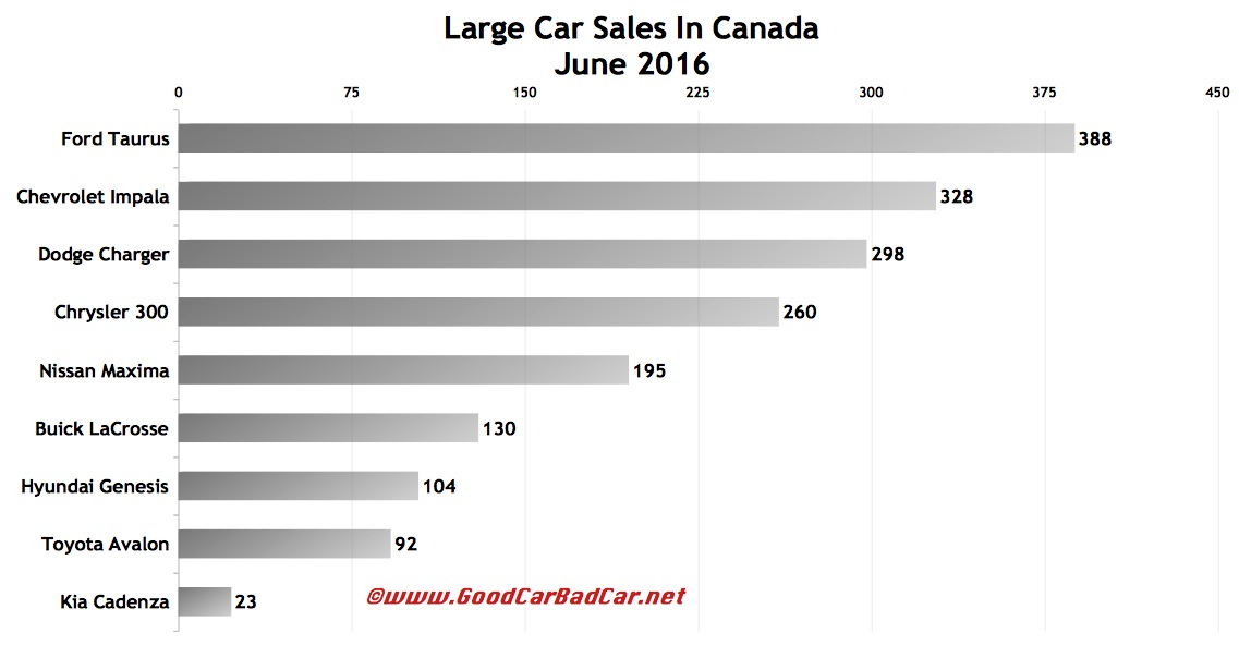 Large Car Sales In Canada – June 2016 YTD