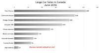 Canada large car sales chart June 2016