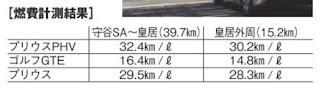 プリウスPHV ゴルフGTE 実燃費 比較