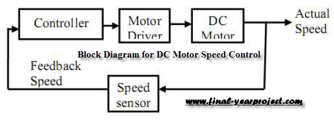 Dc Motor Speed Control Using Microcontroller Pic