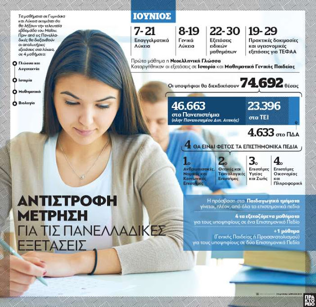 Εκτιμήσεις για μαζική πτώση στις βάσεις των Πανελληνίων εξετάσεων