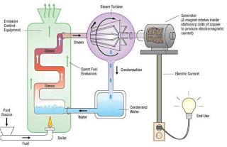 محطة توليد الكهرباء البخارية