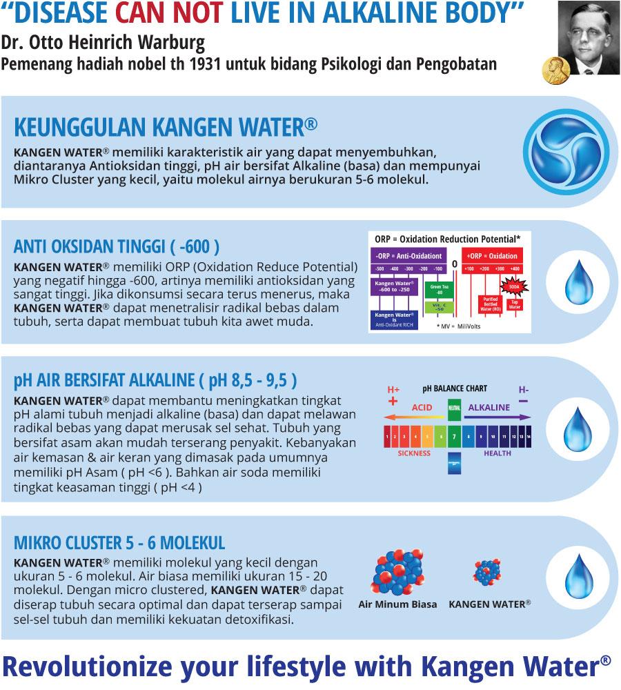 Distributor Kangen Water Ciputat