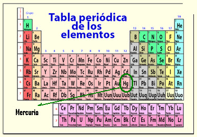 Mercurio tabla periodica definicion choice image periodic table mercurio tabla periodica definicion thank you for visiting flavorsomefo nowadays were excited to declare that we have discovered an incredibly interesting urtaz Image collections