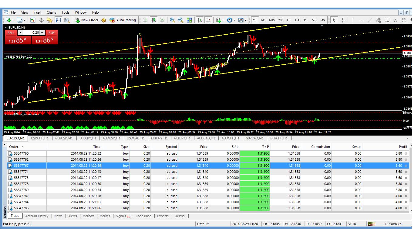 Rahsia trading forex