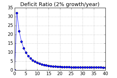 Chart: Deficit for a growing country
