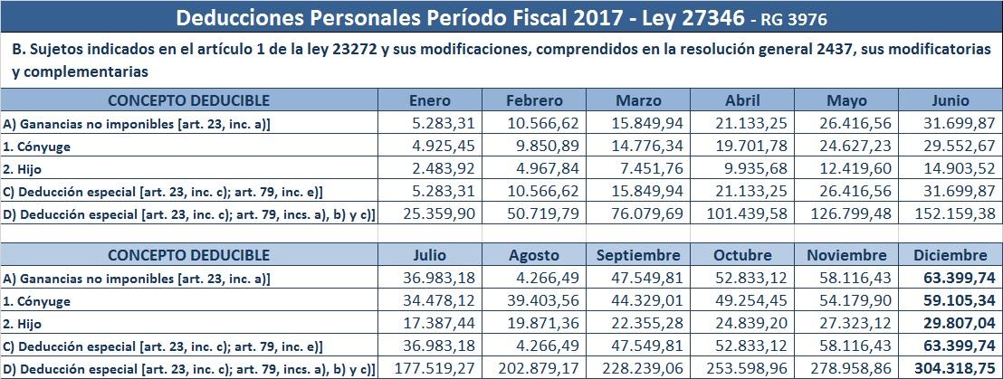 Tabla De Ganancias 2016 | afip impuesto a las ganancias
