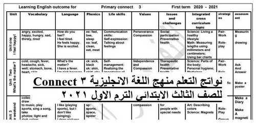 نواتج التعلم منهج اللغة الانجليزية Connect 3 للصف الثالث الابتدائي الترم الاول 2021