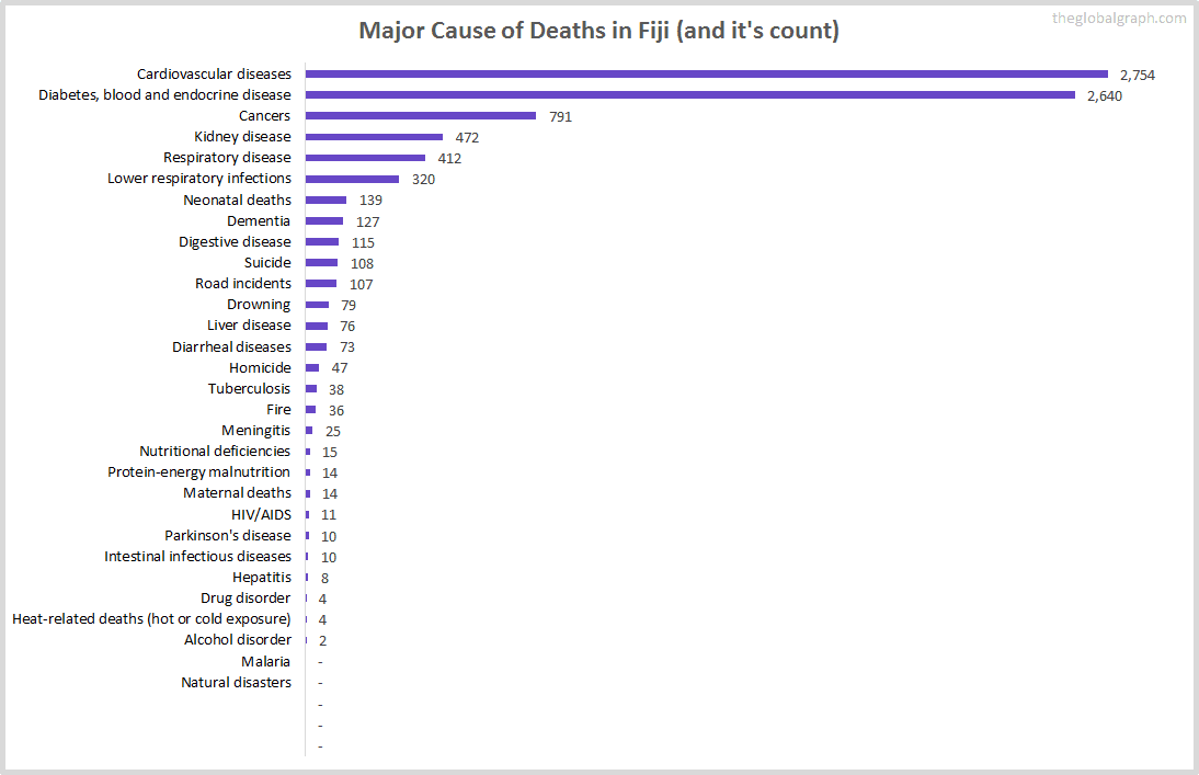 Major Cause of Deaths in Fiji (and it's count)