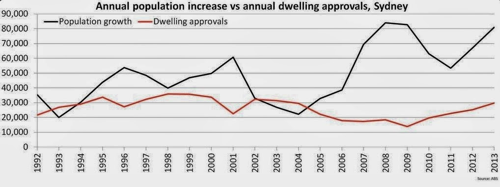 Annual population increase vs annual dwelling approvals