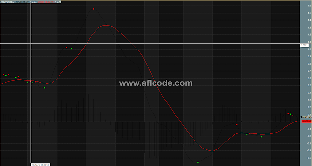 MACD Based Trend Detector